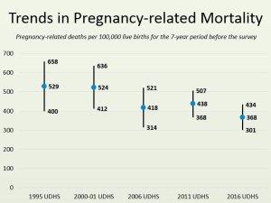 Trends in PRMR