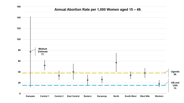 Uganda Abortion Rate