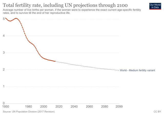 total-fertility-rate-including-un-projections-through-2100